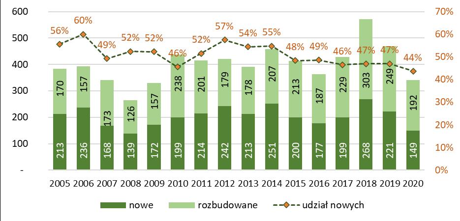 Liczba budynków szkół i instytucji badawczych nowych i rozbudowanych oddanych do użytkowania