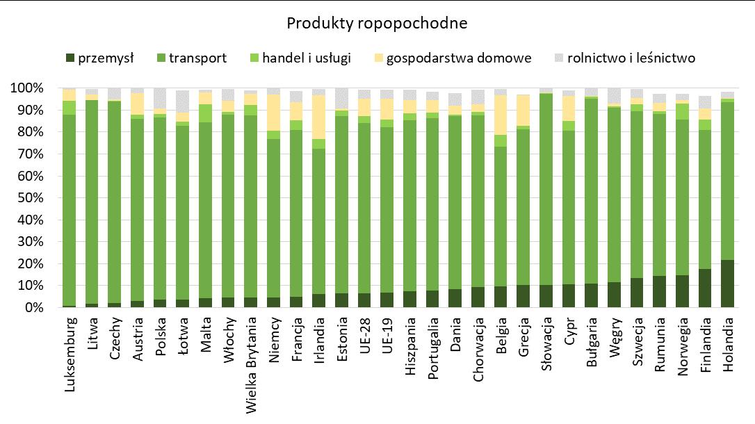 Zużycie energii z produktów ropopochodnych w UE wg sektorów