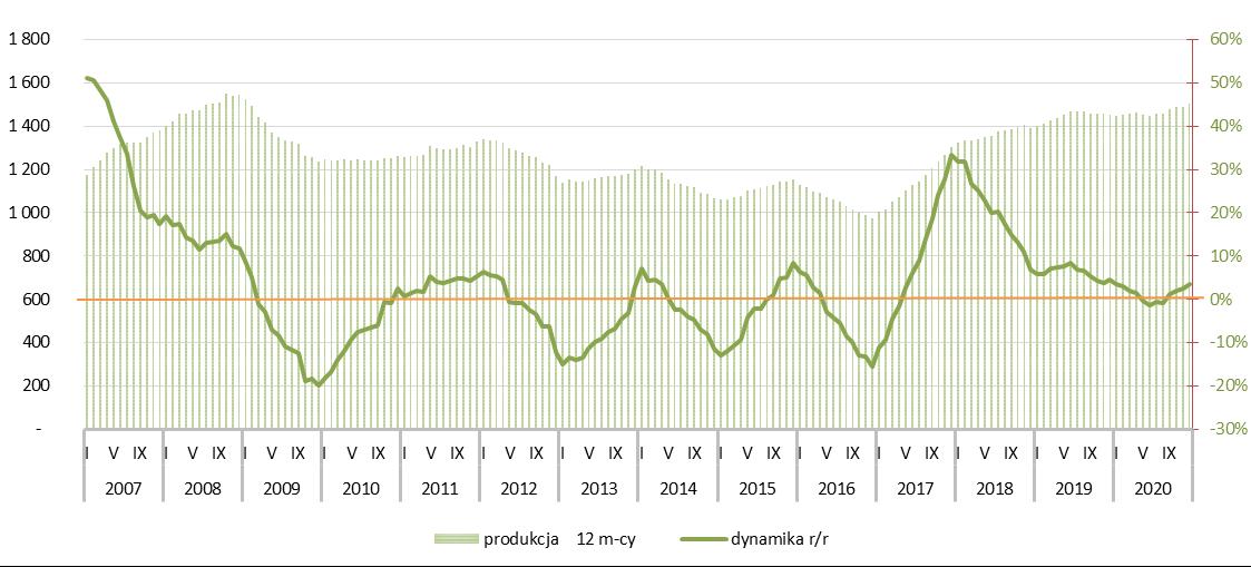 Potencjał rynku spoiw gipsowych - 2020r.
