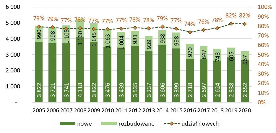Liczba budynków handlowo-usługowych nowych i rozbudowanych oddanych do użytkowania