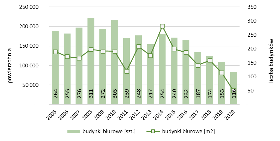 Liczba i powierzchnia rozbudowanych budynków biurowych oddanych do użytkowania