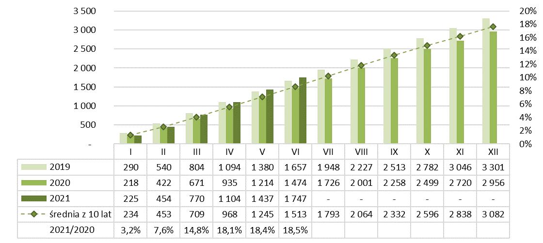 Produkcja ceramiki budowlanej narastająco 2020-2021