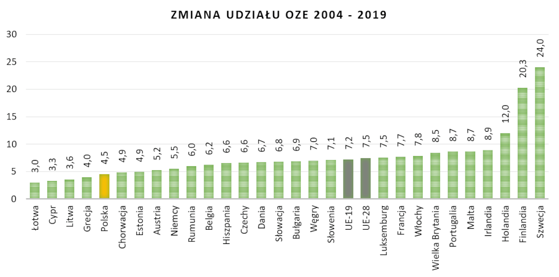 Zmiana udziału energii ze źródeł odnawialnych w końcowym zużyciu energii w transporcie między 2004 a 2019r