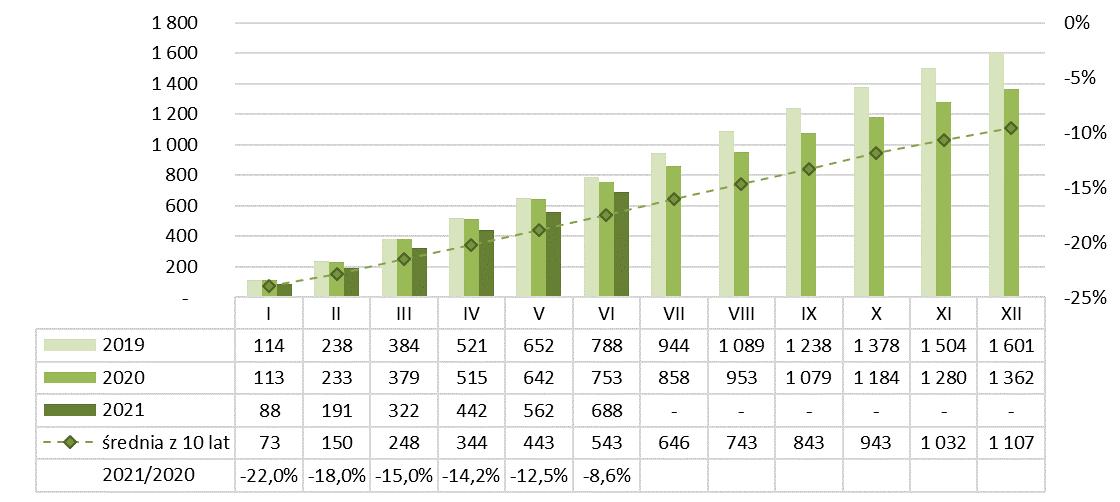 Produkcja silikatów narastająco 2020-2021