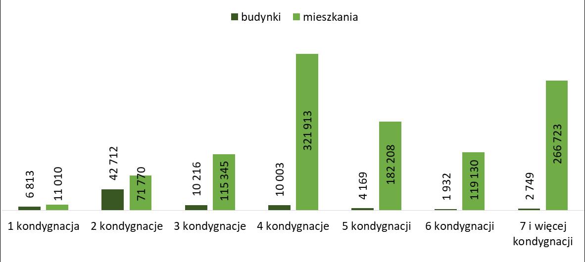 Liczba mieszkań i budynków mieszkalnych oddanych  latach 2005 -2019 przez inwestorów pozostałych wg liczby kondygnacji budynku