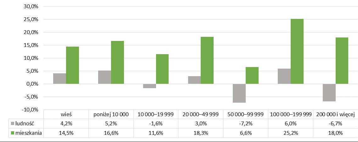 Zmiana stanu zasobów mieszkaniowych i ludności w Polsce między 2005 a 2019r.