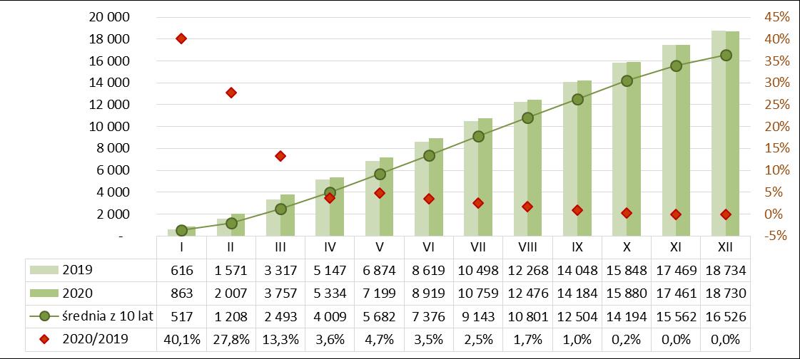 Produkcja cementu narastająco 2019-2020