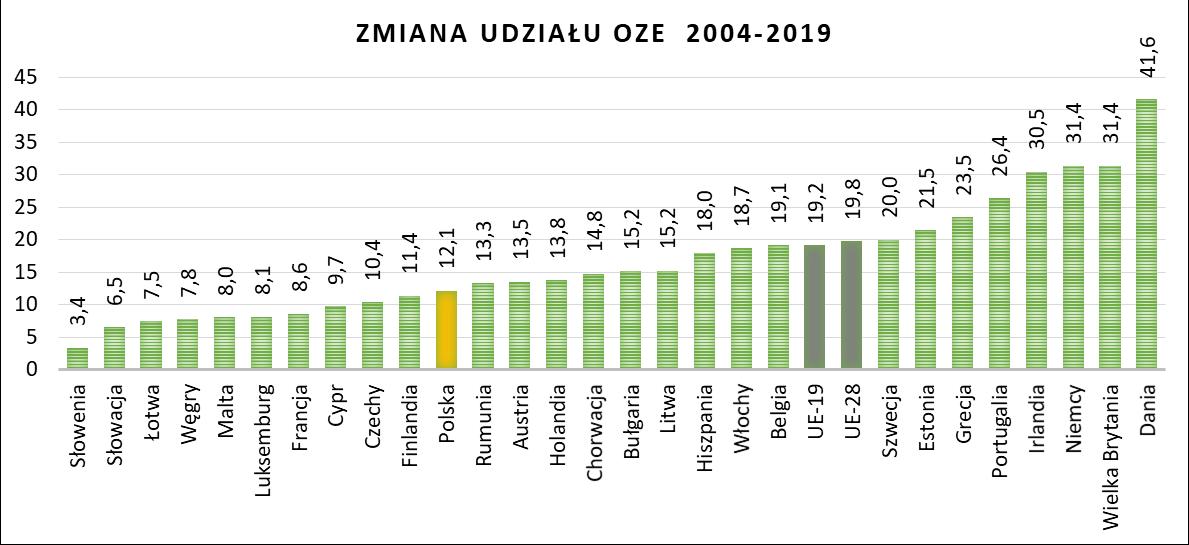 Zmiana udziału energii ze źródeł odnawialnych w końcowym zużyciu energii elektrycznej między 2004 a 2019r