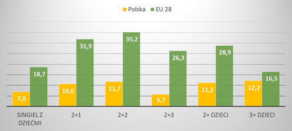 Odsetek osób mieszkających w zbyt dużych domach lub mieszkaniach w Polsce i Unii Europejskiej