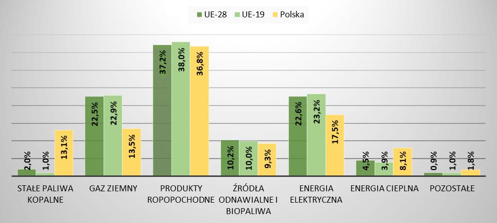 Źródła zużywanej energii w Polsce i UE