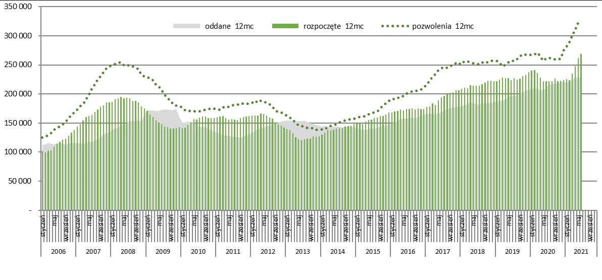 Potencjał rynku mieszkaniowego - mieszkania ogółem
