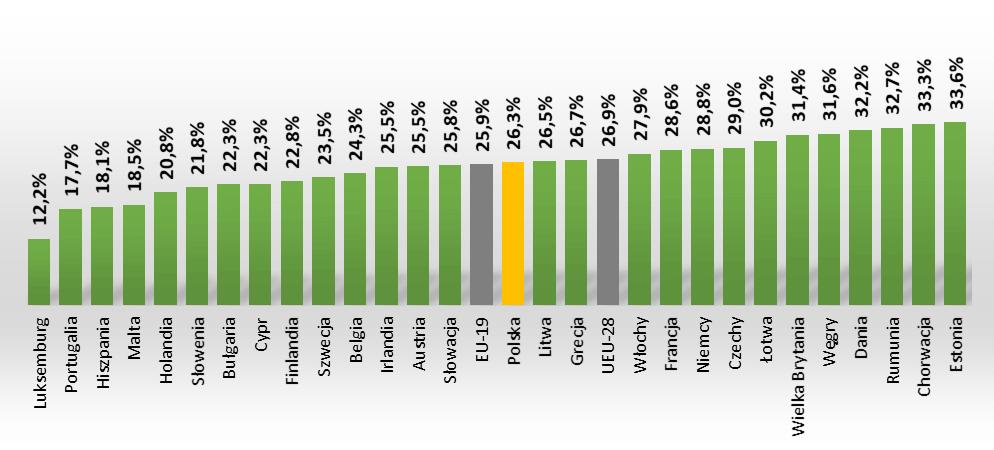 Udział gospodarstw domowych w końcowym zużyciu energii w 2019r.