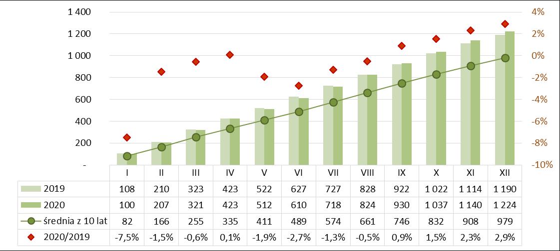 Produkcja bloczków i płyt ściennych gipsowych narastająco 2019-2020