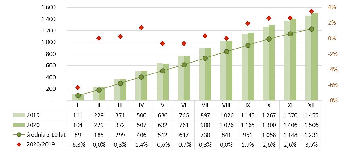 Produkcja spoiw gipsowych narastająco 2019-2020