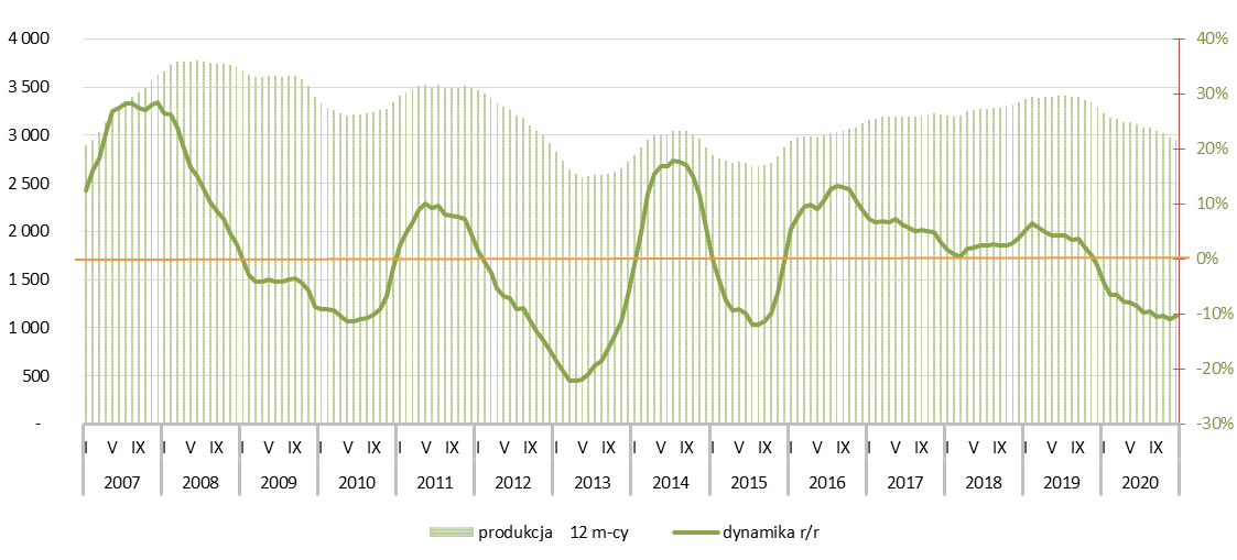 Potencjał rynku ceramiki budowlanej - 2020r.