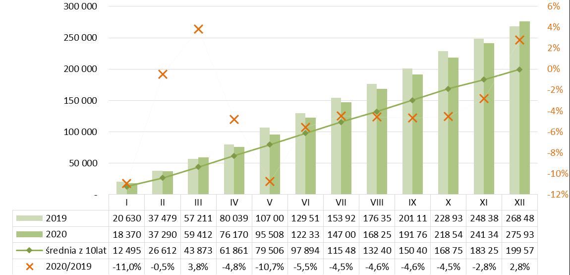Pozwolenia na budowę mieszkań ogółem - 2020r.