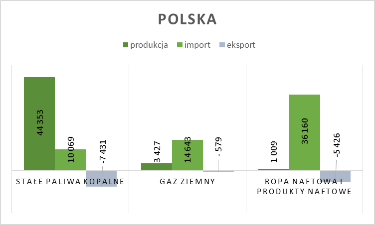 Produkcja, import i eksport podstawowych źródeł energii w Polsce