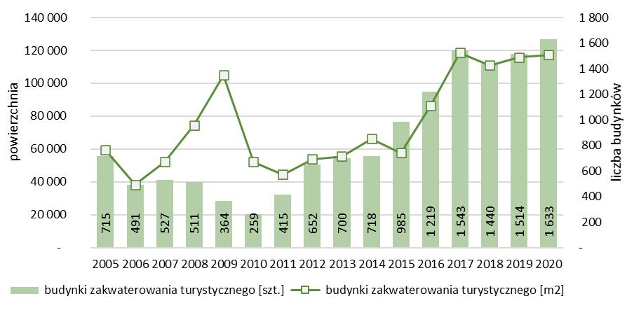Liczba i powierzchnia nowych budynków zakwaterowania turystycznego oddanych do użytkowania