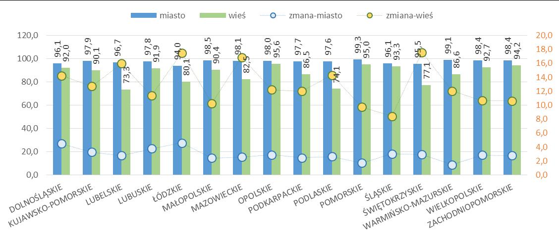 Udział mieszkań wyposażonych w ustęp spłukiwany w województwach