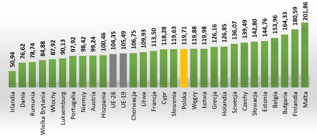 Energochłonność PKB krajów UE według standardu siły nabywczej