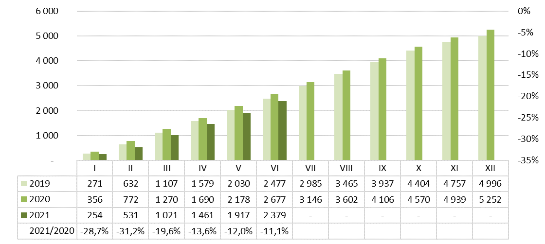 Produkcja zapraw murarskich 2020-2021