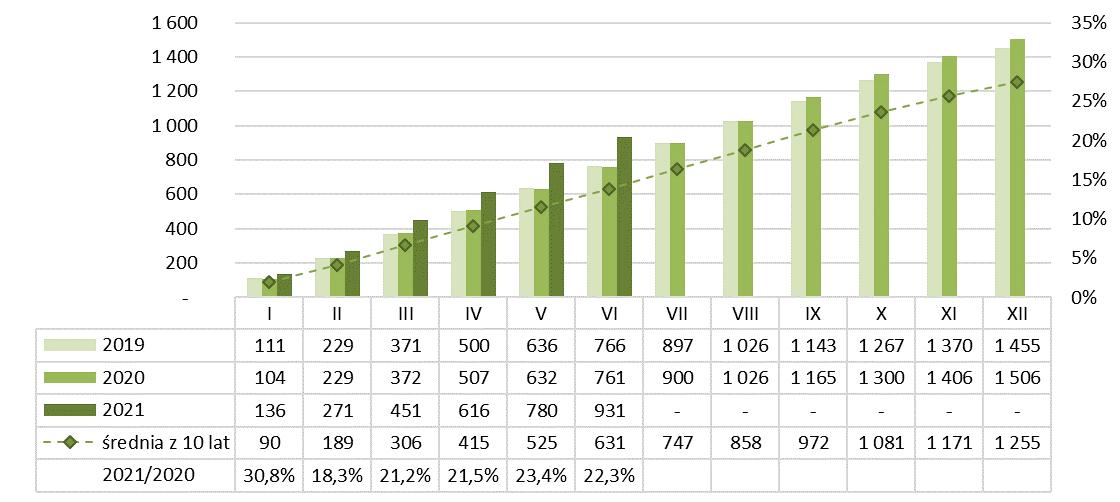 Produkcja spoiw gipsowych narastająco 2020-2021