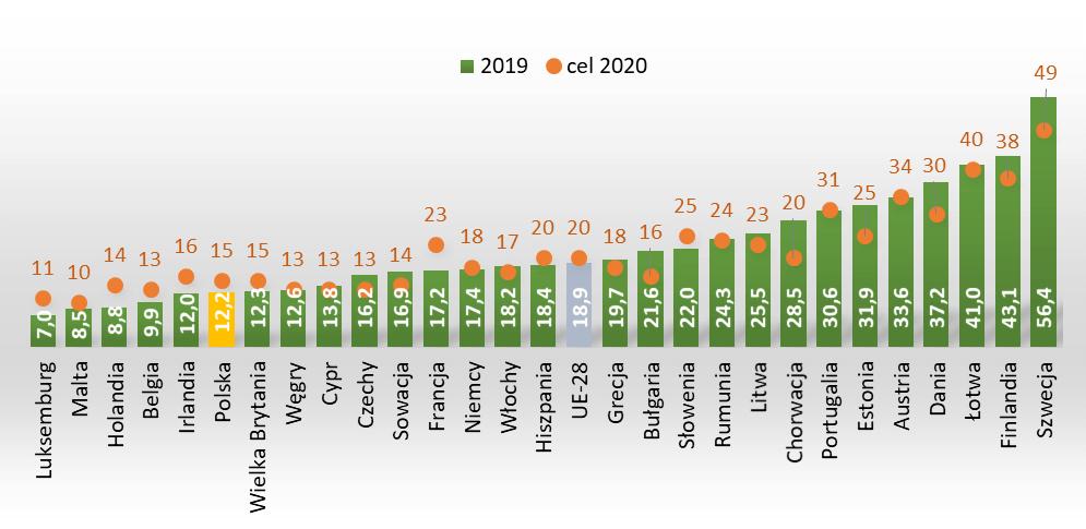 Udział energii odnawialnej w końcowym zużyciu energii brutto w 2019r. i cel na 2020r.