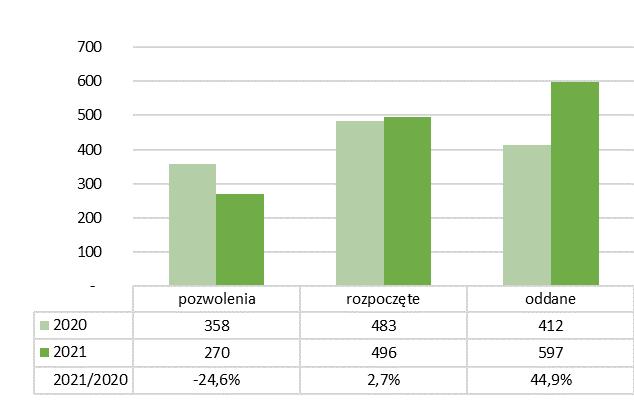 Wyniki miesięczne rynku mieszkaniowego w 2021r. – mieszkania spółdzielcze i pozostałe