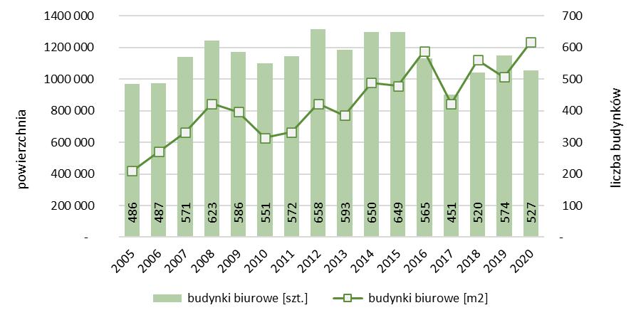 Liczba i powierzchnia nowych budynków biurowych oddanych do użytkowania