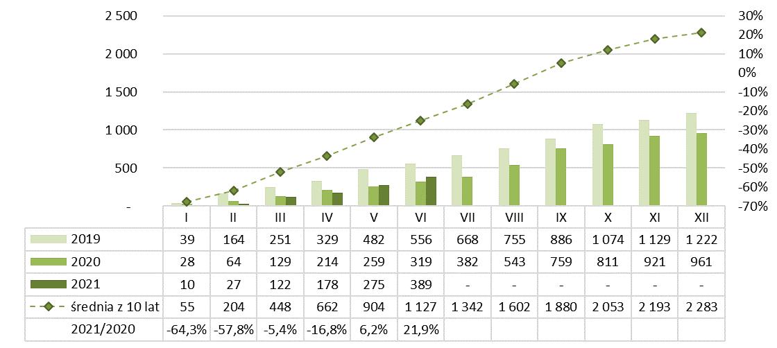 Produkcja pustaków stropowych ceramicznych 2020-2021
