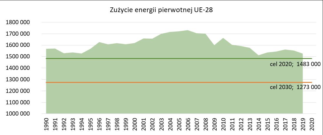 Zużycie energii pierwotnej w UE oraz założone cele na rok 2020 i 2030
