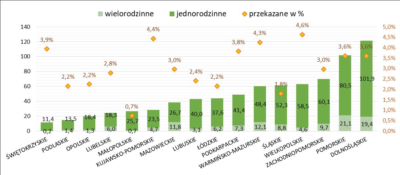 Grunty przekazane przez gminy pod budownictwo mieszkaniowe w 2019r.