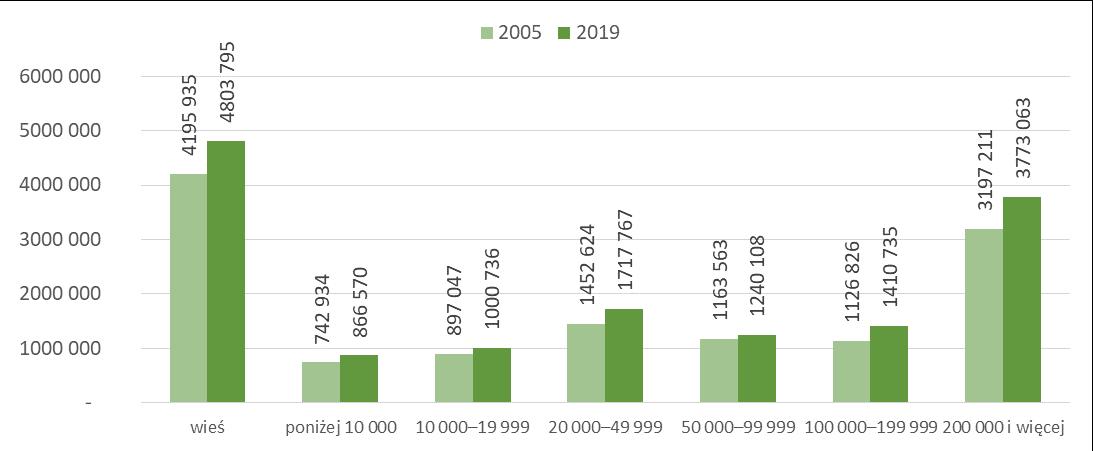 Stan zasobów mieszkaniowych w Polsce w 2005r. i 2019r.