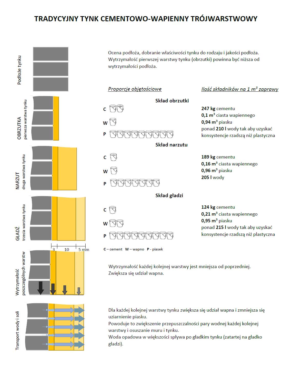 Tradycyjny tynk cementowo-wapienny trójwarstwowy - rola poszczególnych warstw i proporcje składników
