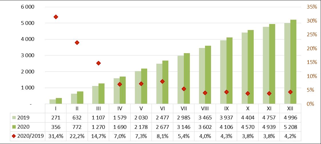 Produkcja zapraw murarskich 2019-2020