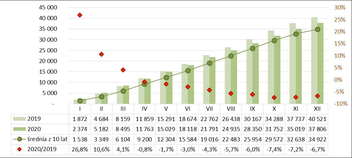 Produkcja masy betonowej prefabrykowanej 2019-2020