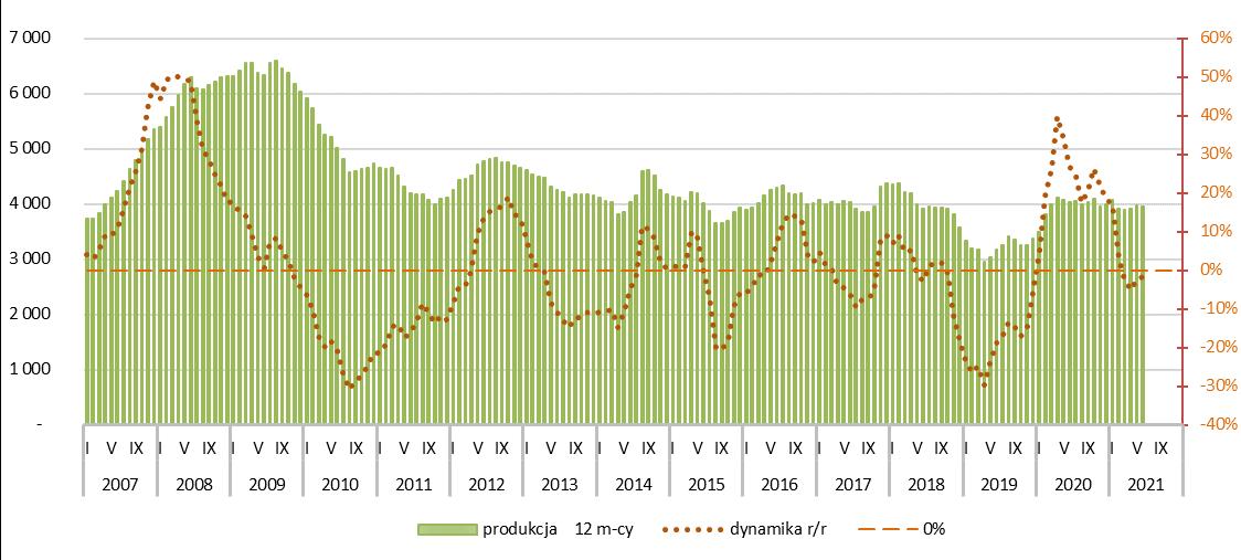 Potencjał rynku gasiorów dachowych ceramicznych - 2021r.