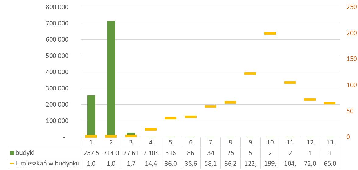 Liczba budynków oddanych do użytkowania przez inwestorów indywidualnych wg liczby kondygnacji