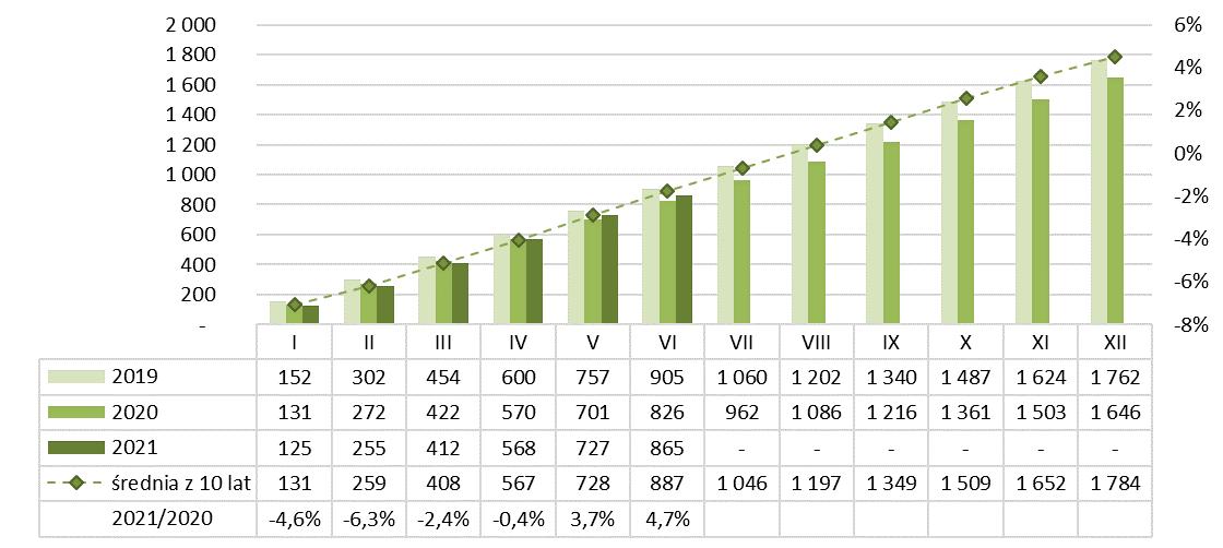 Produkcja wapna narastająco 2020-2021