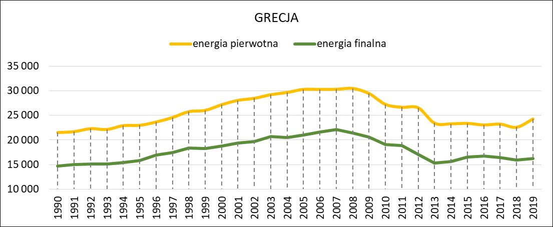 Zużycie energii pierwotnej i energii finalnej w Grecji w latach 1990 - 2019