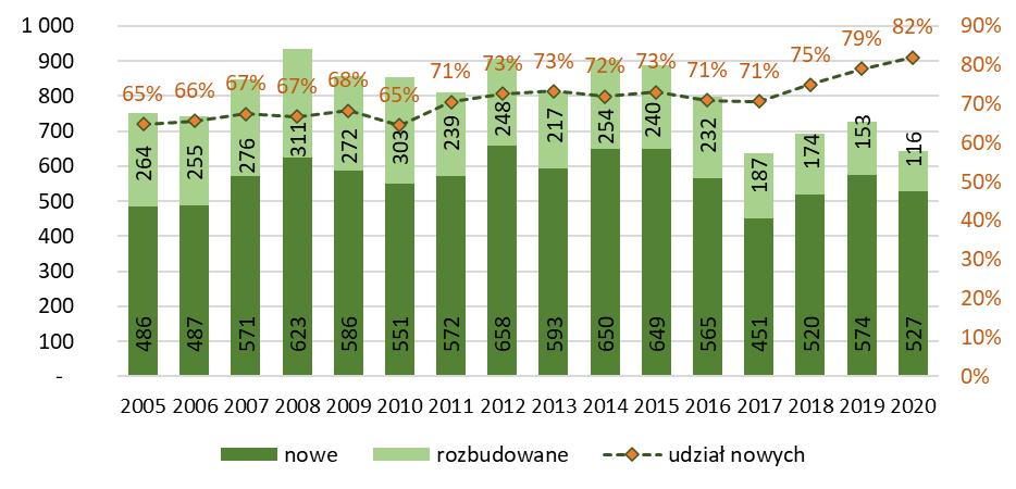 Liczba budynków biurowych nowych i rozbudowanych oddanych do użytkowania
