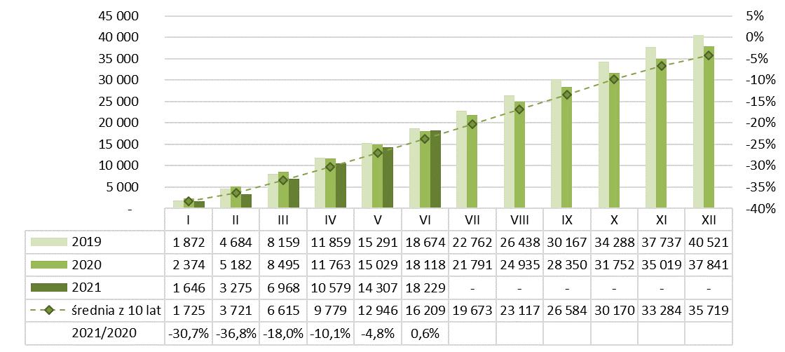 Produkcja masy betonowej prefabrykowanej 2020-2021