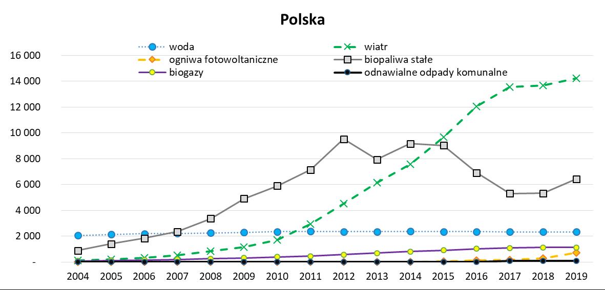 Produkcja energii elektrycznej ze źródeł odnawialnych w Polsce w latach 2004 -2019