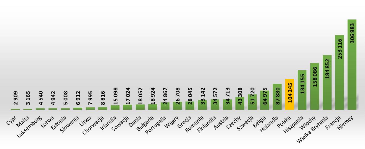 Energia dostępna brutto w krajach członkowskich Unii Europejskiej