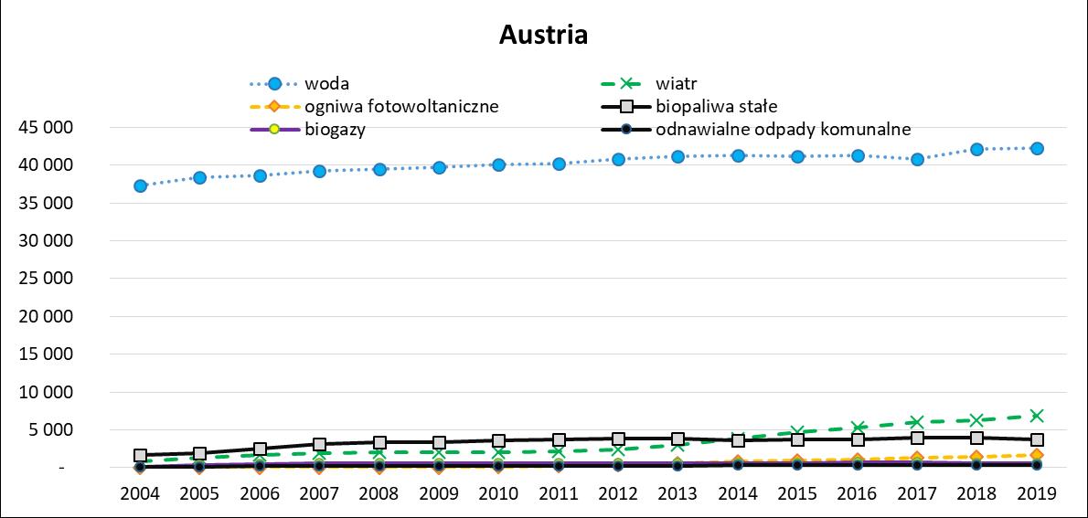 Produkcja energii elektrycznej ze źródeł odnawialnych w Austrii w latach 2004 -2019
