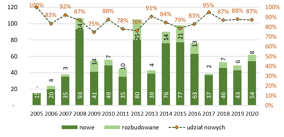 Liczba budynków łączności, dworców i terminali, nowych i rozbudowanych, oddanych do użytkowania