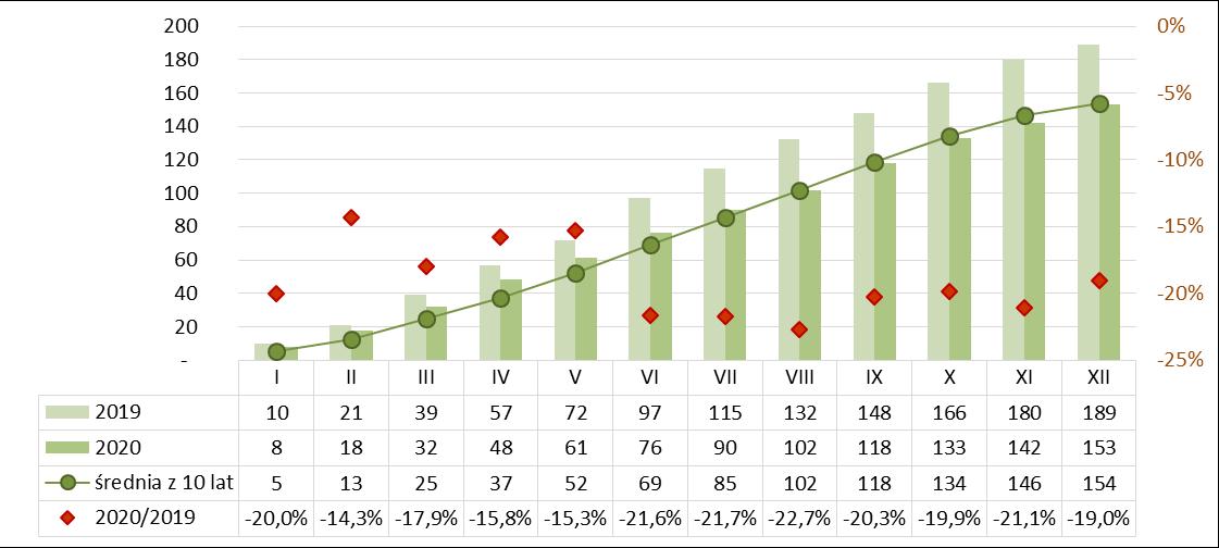 Produkcja betonu kruszywowego narastająco 2019-2020