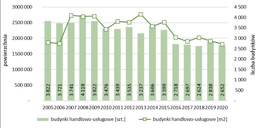 Liczba i powierzchnia nowych budynków handlowo-usługowych oddanych do użytkowania
