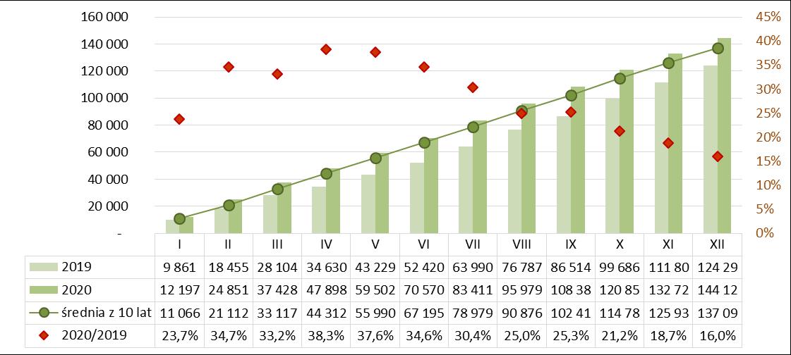 Produkcja dachówek ceramicznych narastajaco 2019-2020