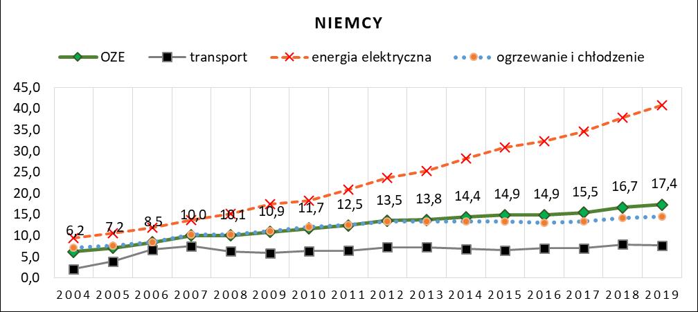 Wskaźniki udziału energii odnawialnej w Niemczech w latach 2004 – 2019